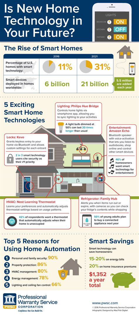 new smart home devices new home building smart home technology