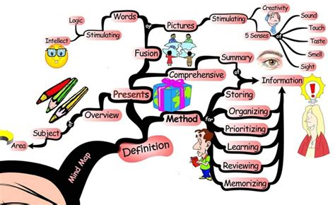 membuat mind map limbah padat mind map tentang mind mapping