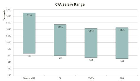Mba Cfa Cpa Salary by The Complete Cfa Salary Analysis Data Charts And Roi