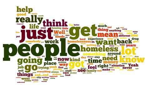 wordle template word cloud better evaluation