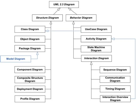 uml structure uml 2 3 diagrams overview