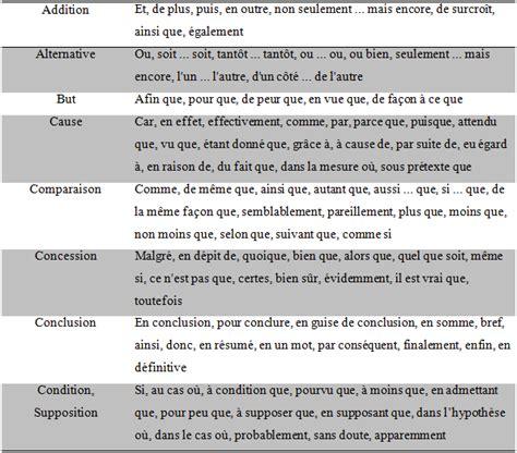 production layout en francais texte argumentatif fran 231 ais du r 233 gional maroc prepabac ma