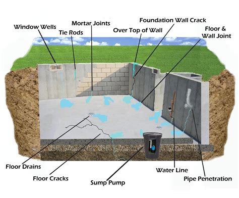 how to stop water from leaking into basement basement leaks guardian basement waterproofing inc 2312