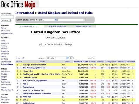 Chappaquiddick Box Office Mojo Billa 2 Opens At 12th Position In Uk With 112 347 In 19 Theatres