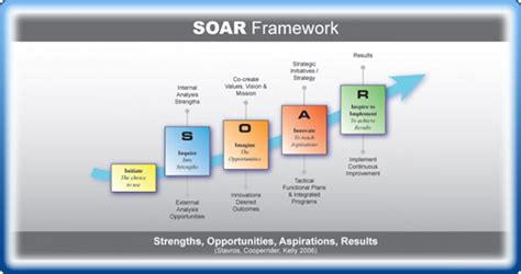 soar analysis template the strategic planning process