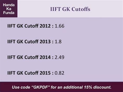 snap 2013 cutoffs updated gp ka funda everything you need for iift gk free mock past papers
