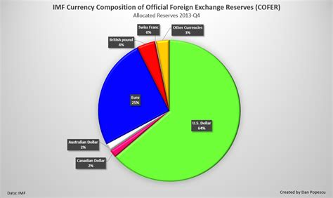 composition of dollar index is gold the anti dollar united states in the gold