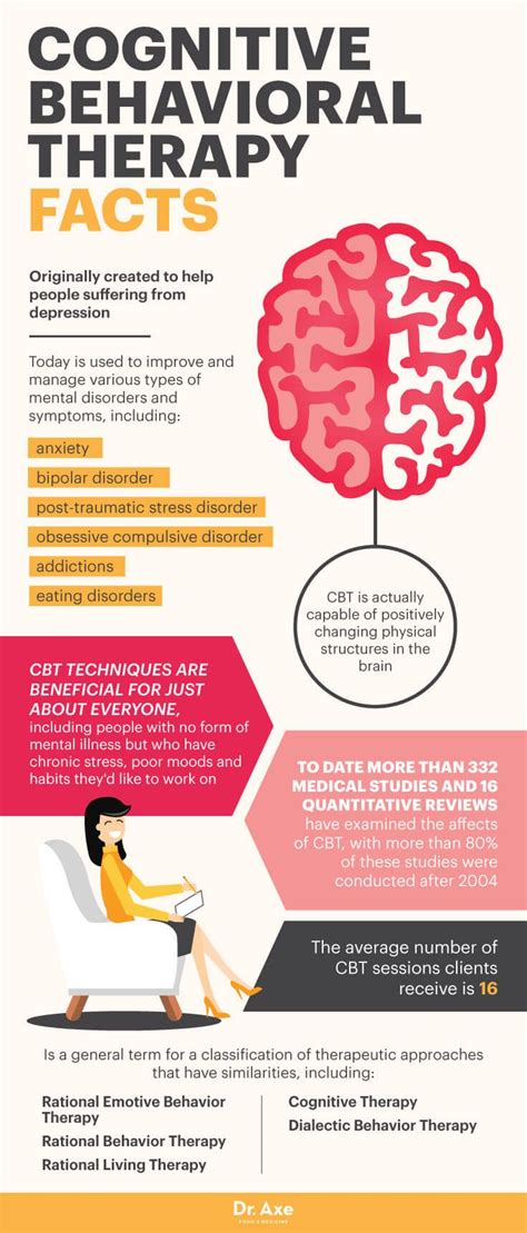 Cognitive Behavior Therapy what cognitive behavioral therapy can do for you