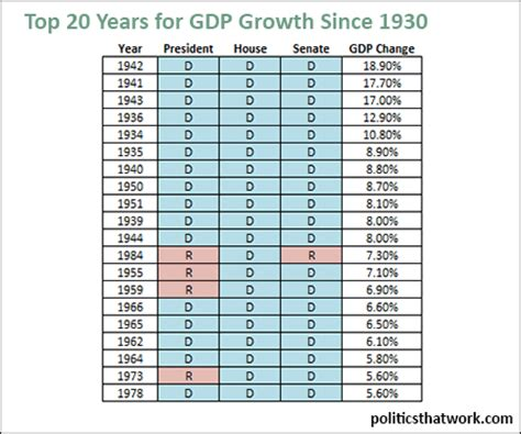 top years for gdp growth