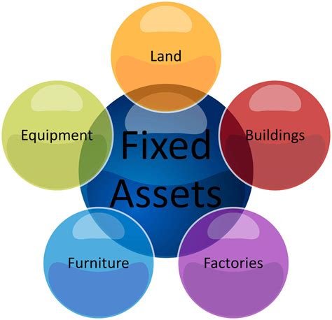 is a house an asset fixed asset management software in india fixed asset management erp system company
