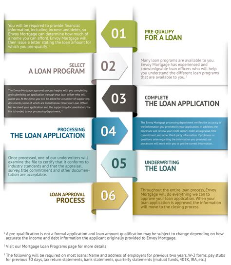 house loan process house loan procedure 28 images mortgage resource