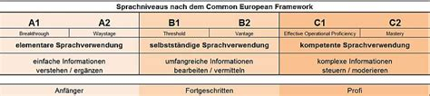 sprachniveau tabelle sprachniveau europ 228 ischer referenzrahmen f 252 r sprachen ger