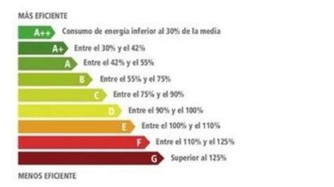 casa eficiente energeticamente 10 cosas para lograr una casa energ 233 ticamente eficiente