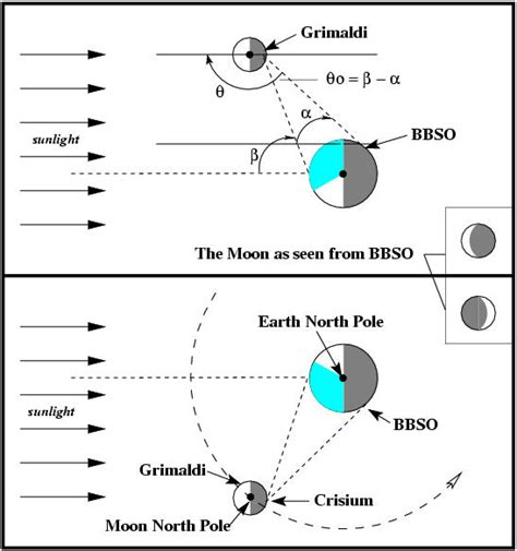 diagram of sun moon and earth sun moon earth diagram pics about space