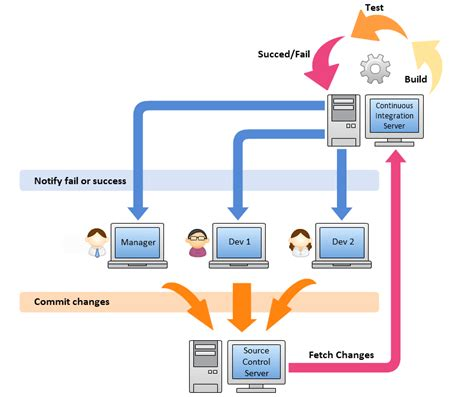 ci diagram what is continuous integration and why do you need it