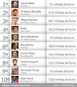 jogadores mais caros do mundo 2016 www jogador mais caro do mundo 2016