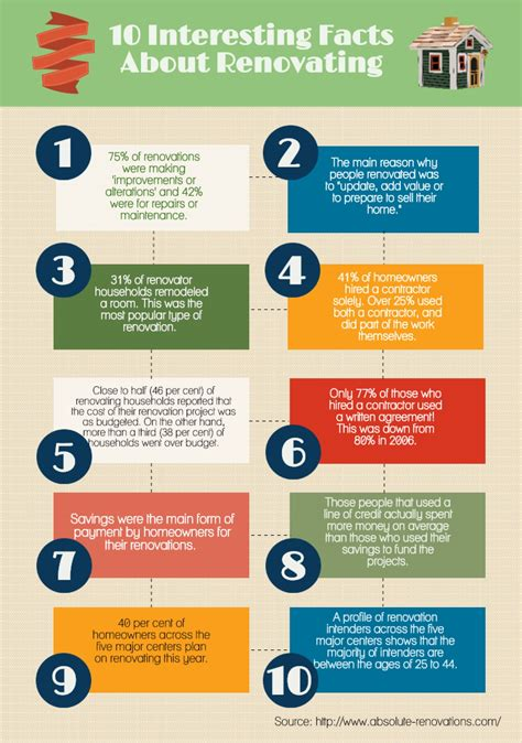 10 interesting facts about home renovation visual ly