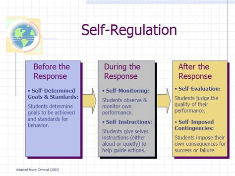 self-regulation - définition - What is Examples Of Self Regulation In The Classroom