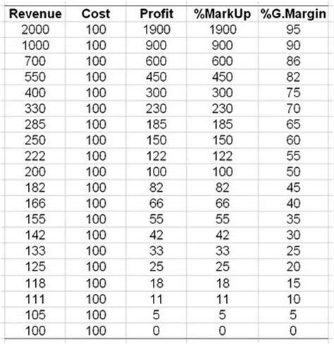 margin vs markup table jas madhur