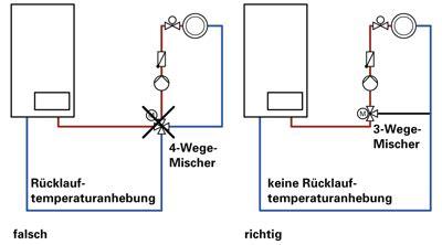 Mischer Heizung Funktion by Erfahrungen Mit Der Brennwerttechnik