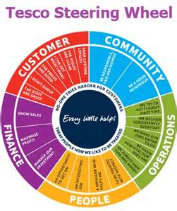 Steering Wheel Lock Tesco Learning From Tesco Strategy Map And Scorecard Bsc Designer