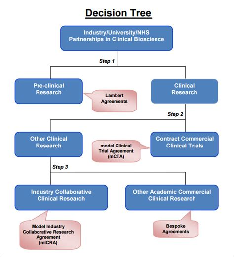 Yes No Decision Tree Template sle decision tree 7 documents in pdf