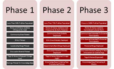 sharepoint implementation plan template eight key considerations when implementing sharepoint