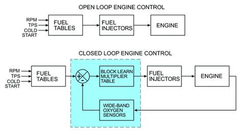 exle of open loop system with block diagram open loop system block diagram open free engine