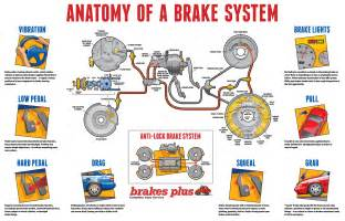 Typical Brake System Diagram Brakes Brake Pads Brake Service Repair Brakes Plus