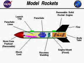 adventist youth honors answer book arts and crafts model rocketry wikibooks open books for an