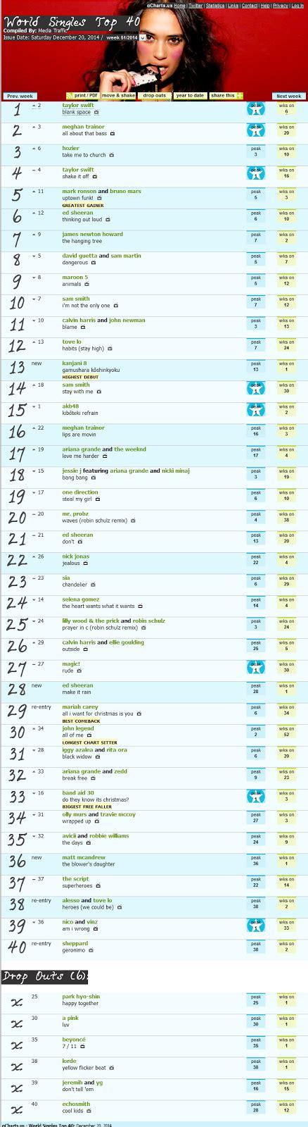 download mp3 top chart barat 2014 โหลดเพลงฟร vire mp3 ใหม 2016 mp3 top chart world