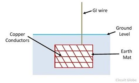 What Is A Grounding Mat by Procedure Methods Of Earthing Circuit Globe