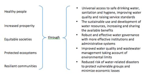 Stability Vs Change Essays by How Does Water Consumption Vary Between Countries Essay