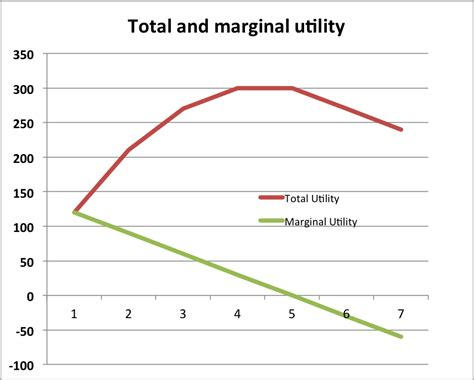 economy herald total utility and sunk cost fallacy economics help