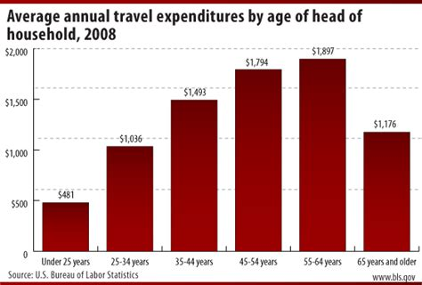 Average Ages Of Mba Programs List by Travel Bls Spotlight On Statistics