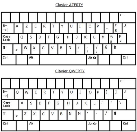 keyboard layout us vs eu why is the french keyboard layout different quora
