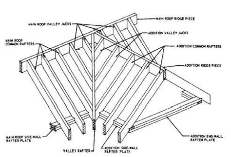 Hip Roof Addition Framing Framing Of Gable Dormer Without Sidewalls Carpentry