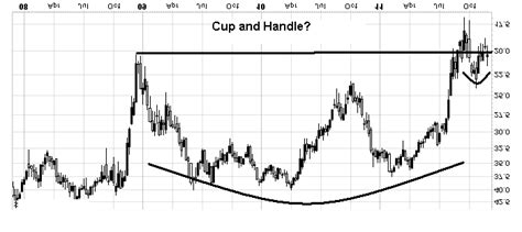 upside down cup and handle pattern humble student of the markets an upside down perspective