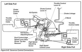 i need diagram of how to connect the carburetor linkage on