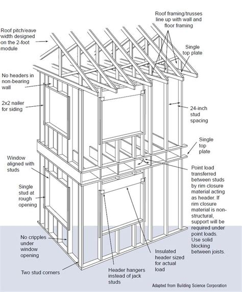 advanced framing details  house including