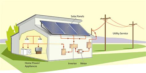 residential solar electric professional installation of