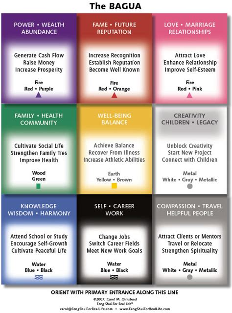 feng shui color chart feng shui color bagua map