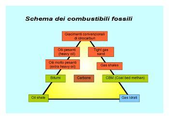 candela di zolfo combustibili fossili