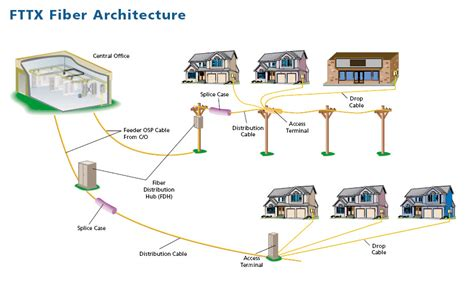 fiber optic home network design bsoho fttx tutorial