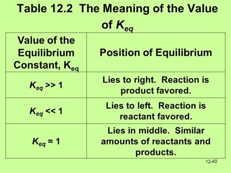 What Was The Significance Of The Twelve Tables by Chapter 12 Reaction Rates And Chemical Equilibrium Ppt