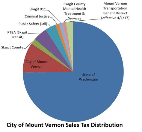 what is washington state sales tax mount vernon wa official website sales tax