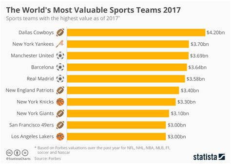 random facts about 2017 what makes 2017 a year to remember books chart the world s most valuable sports teams 2017 statista
