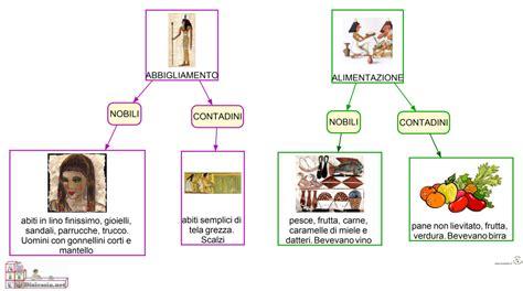 l alimentazione degli egizi abiti e cibi egizi imparo