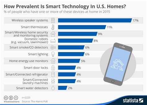 chart how prevalent is smart technology in u s homes