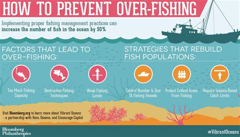 overfishing in the search planet